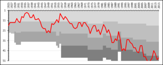 Sandvikens IF - A chart showing the progress of Sandvikens IF through the swedish football league system. The different shades of gray represent league divisions.