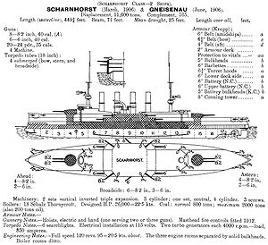 Scharnhorst-class cruiser - Left elevation and deck plan as depicted in Jane's Fighting Ships 1914