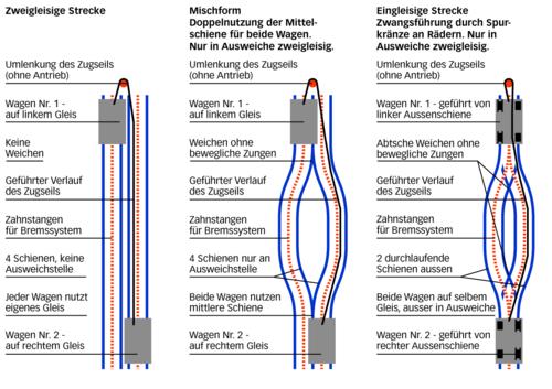 Der Basis-Fahrzeugtyp (Fahrgestell mit Führerhaus), auf dem die oben genannten a zavěšení, dveře, rozhraní člověk/stroj (strojvedoucí, doprovod vlaku a.