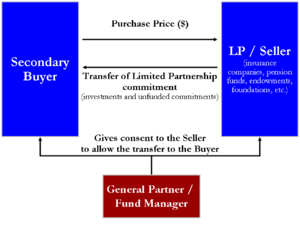 Private equity - Diagram of a simple secondary market transfer of a limited partnership fund interest. The buyer exchanges a single cash payment to the seller for both the investments in the fund plus any unfunded commitments to the fund.