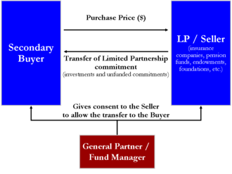 Private equity secondary market - Diagram of a simple secondary market transfer of a limited partnership fund interest. The buyer exchanges a single cash payment to the seller for both the investments in the fund plus any unfunded commitments to the fund.