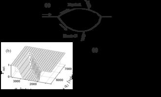 Kerner's breakdown minimization principle - Image: Simulations of the BM principle
