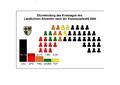 Sitzverteilung Landkreis Ahrweiler 2004.png
