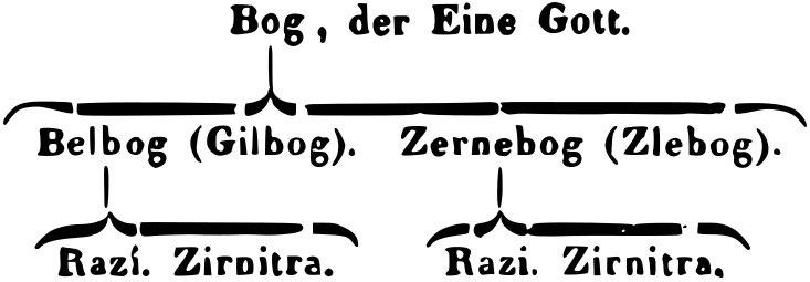 Slavic divine hierarchy, Creuzer-Mone 1822