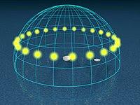 Day arcs at 90° latitude, pole