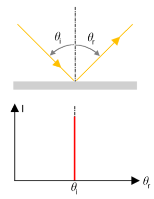 Visual appearance - Figure 2A: Specular, mirror like reflection. The inclination of the reflected beam is identical to the inclination of the incident beam.