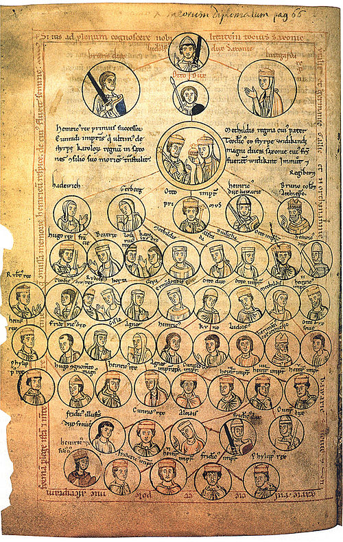 Depiction of the Ottonian family tree in a 13th-century manuscript of the Chronica sancti Pantaleonis . The founder of the dynasty Liudolf, Duke of Saxony is at the top center StammtafelOttonen0002.jpg