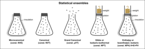 Statistical ensemble (mathematical physics) - Visual representation of five statistical ensembles.