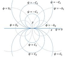 Two-dimensional flow - Wikipedia