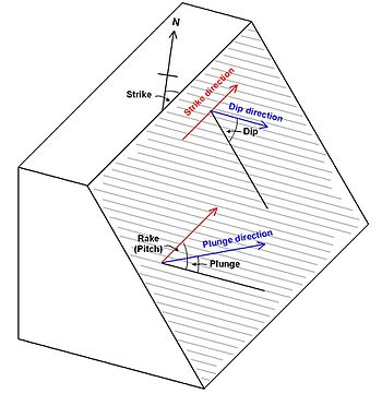 stereographic projection in structural geology pdf