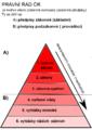 Struktura právního řádu.png