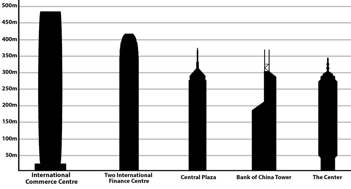 List Of Tallest Buildings In Hong Kong