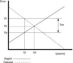 Diagram illustrating taxes effect