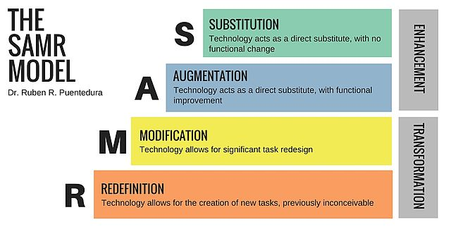 Illustration of the SAMR Model