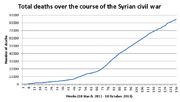 Total deaths during the syrian civil war (October 2013)