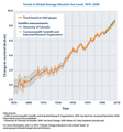 Trends in global average absolute sea level, 1870-2008 (US EPA).png
