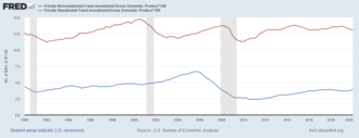 Great Recession - U.S. residential and non-residential investment fell relative to GDP during the crisis