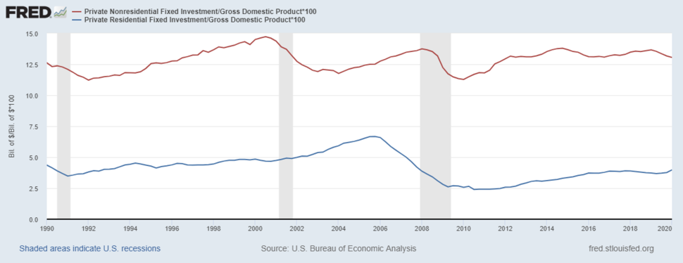 U.S. Fixed Investment as Pct GDP