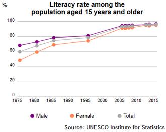 Education in Kuwait - UIS Literacy Rate Kuwait population plus15 1975 2015