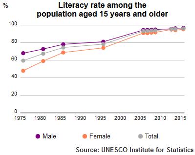 UIS Literacy Rate Kuwait population plus15 1975 2015