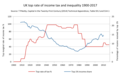 UK top income tax and inequality.png