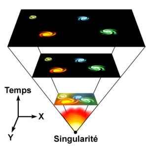 https://upload.wikimedia.org/wikipedia/commons/thumb/5/5e/Universe_expansion_(fr).PNG/310px-Universe_expansion_(fr).PNG