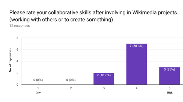 VVITWC WES2019 collaborative skills.png