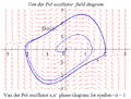 Van der Pol oscillator field diagram.png