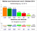 Wahldiagramm ZG 2014.png