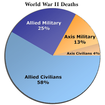 Military and civilian deaths during World War II for the Allied and the Axis Powers.