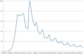 "Harlem Shake (meme) - World Wide Web search interest for ""Harlem Shake"" February–April 2013"