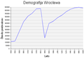 Wroclaw demography.png