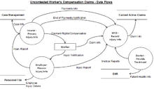 Business analysis guidebookdata modeling and data documentation data flow diagramsedit ccuart Image collections