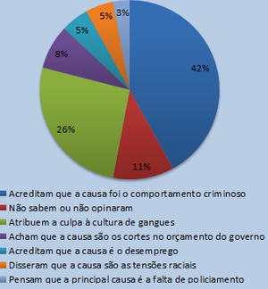 YouGov-8-9-agosto-2011.png