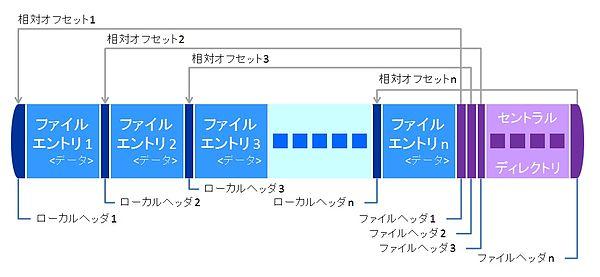 zip ファイルフォーマット wikipedia