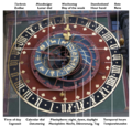 Zytglogge astronomical clock with labels.png
