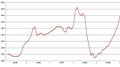 Διακύμανση τιμών Pd 2005-2009.PNG