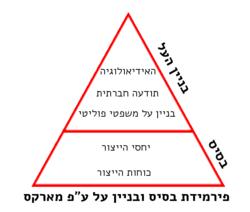 פירמידת בסיס ובניין על.png