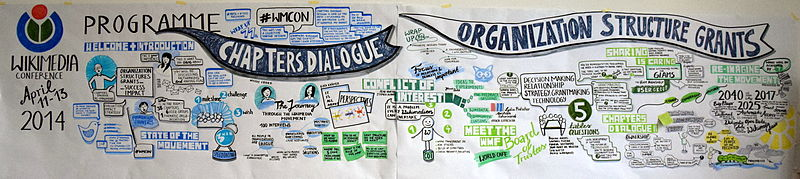 2 of 3 Graphic Recording parts complete, wmcon14 berlin.jpg