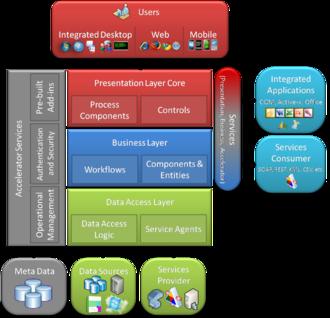 Accelerator (software) - Accelerator BOS