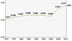 Afghanistan, Trends in the Human Development Index 1970-2010