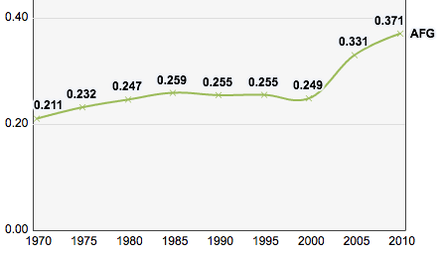 Afghanistan, Trends in the Human Development Index, 1970-2010 Afghanistan, Trends in the Human Development Index 1970-2010.png