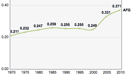 Afghanistan, Trends in the Human Development Index 1970-2010.png