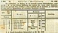 Amtsblatt zur Laibacher Zeitung 1849.jpg