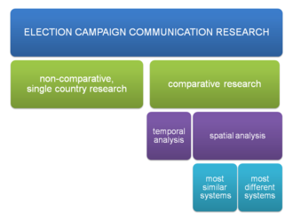 Research strategies of election campaign communication research - Approaches to election campaign communication research
