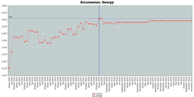 Arzumanian, Georgy rating.jpg