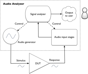 Audio analyzer - Block Diagram of closed-loop testing with an audio analyzer
