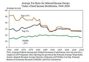 Buffett Rule - Average tax rates for selected income groups under a fixed income distribution, 1960-2010.