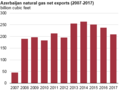 Azerbajian natural gas exports, 2007 through 2017 (32151462457) (cropped).png
