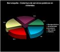 Barranquilla servicios públicos.png